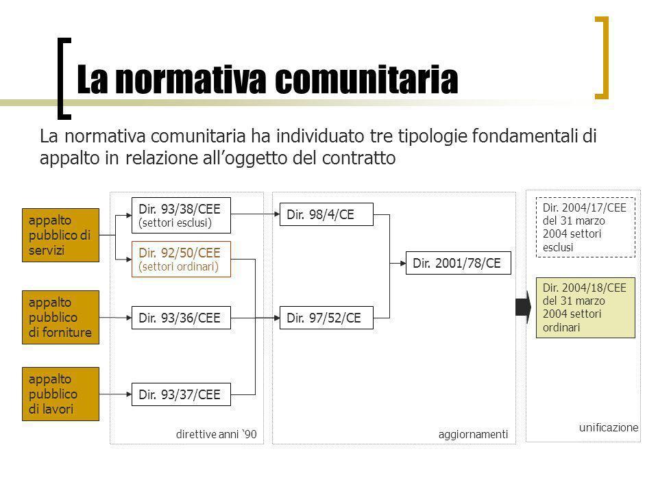 La normativa italiana La materia va esaminata anche in relazione alla legge quadro Le direttive europee sono state trasfuse nel nostro ordinamento attraverso molteplici provvedimenti, ultimo dei quali è il D.Lgs 163 del 2006, cd.