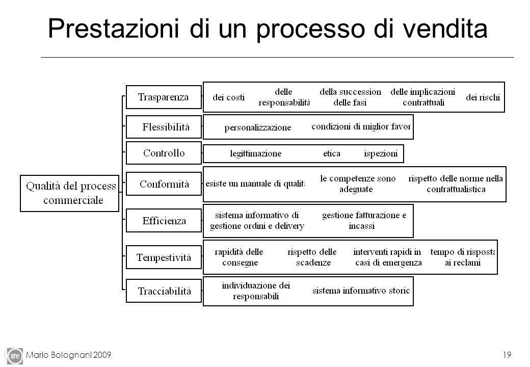 Mario Bolognani 200919 Prestazioni di un processo di vendita