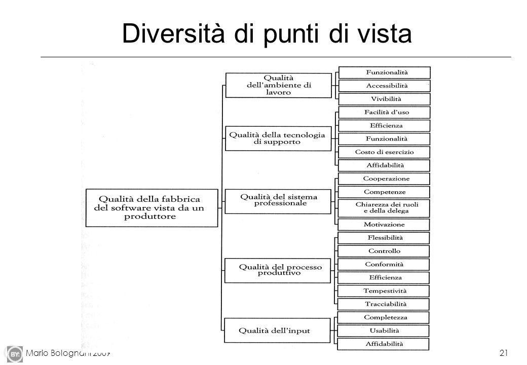 Mario Bolognani 200921 Diversità di punti di vista