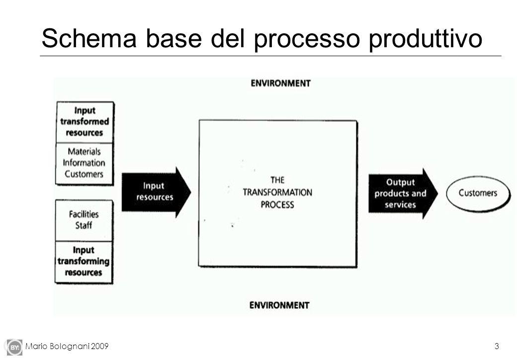 Mario Bolognani 20093 Schema base del processo produttivo