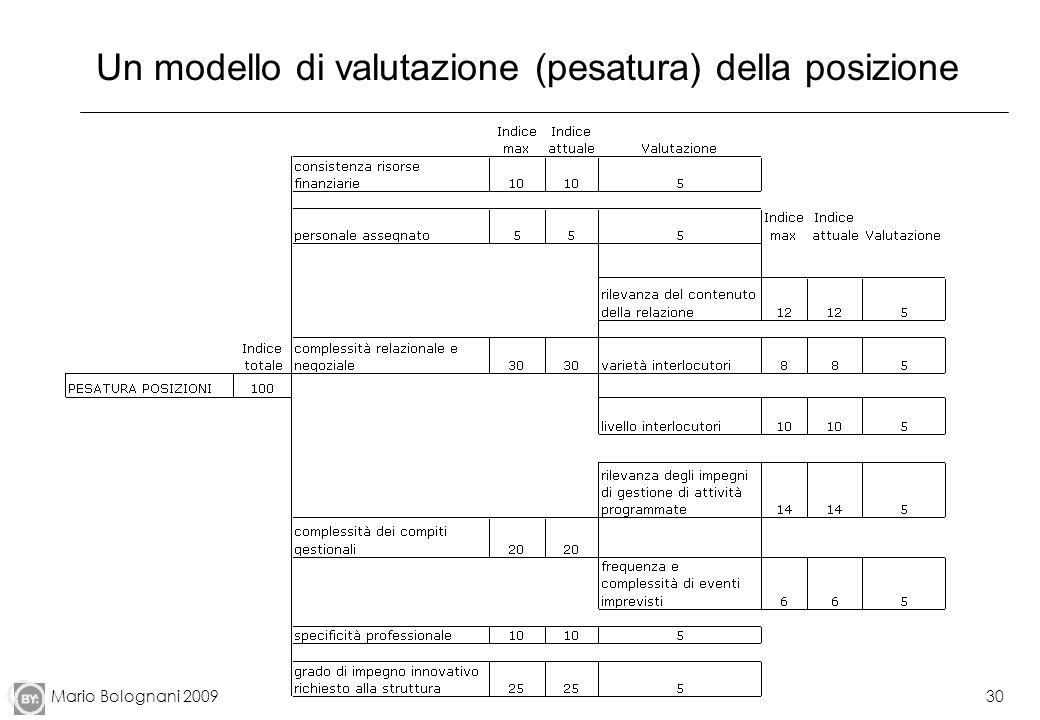Mario Bolognani 200930 Un modello di valutazione (pesatura) della posizione