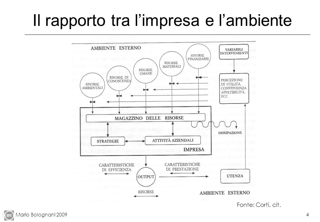 Mario Bolognani 20094 Il rapporto tra limpresa e lambiente Fonte: Corti, cit.