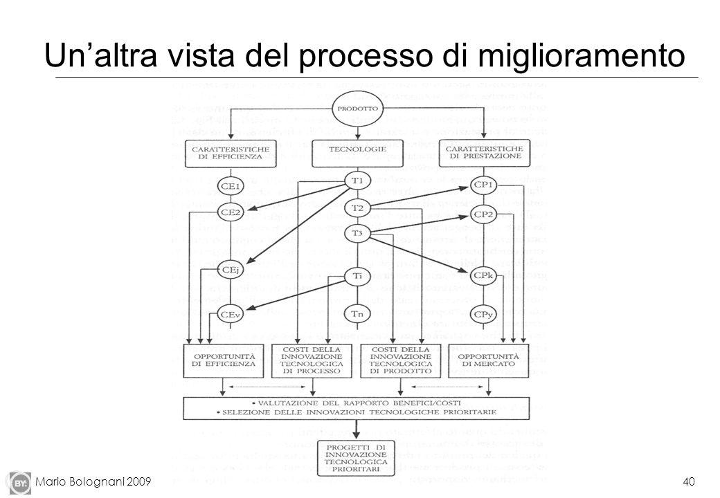 Mario Bolognani 200940 Unaltra vista del processo di miglioramento
