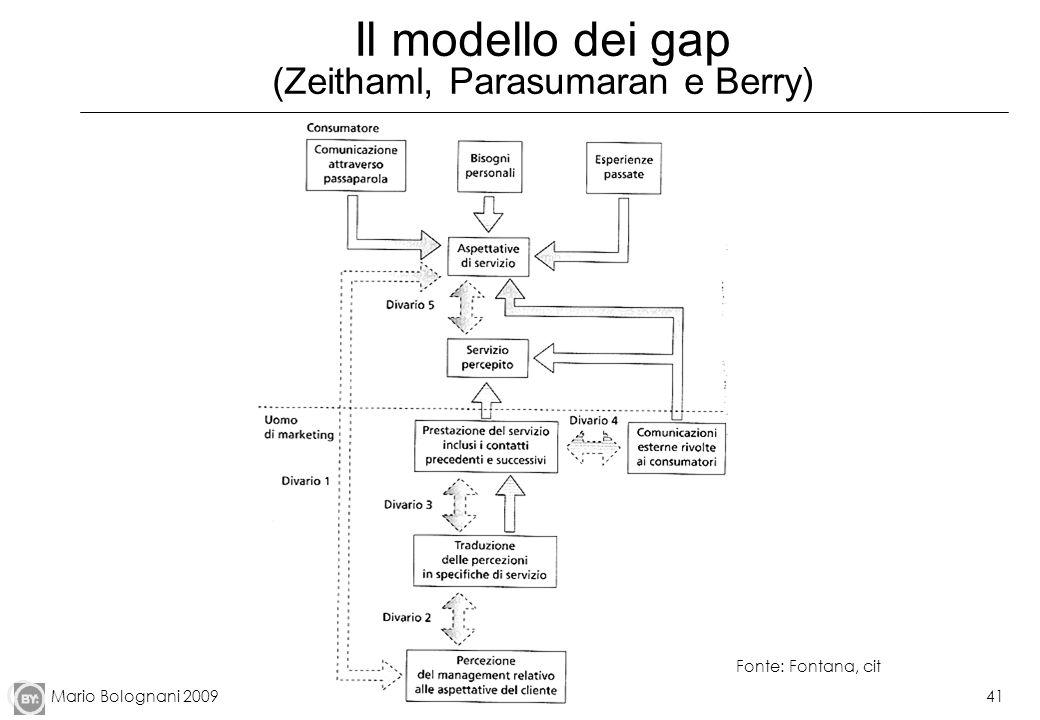 Mario Bolognani 200941 Il modello dei gap (Zeithaml, Parasumaran e Berry) Fonte: Fontana, cit