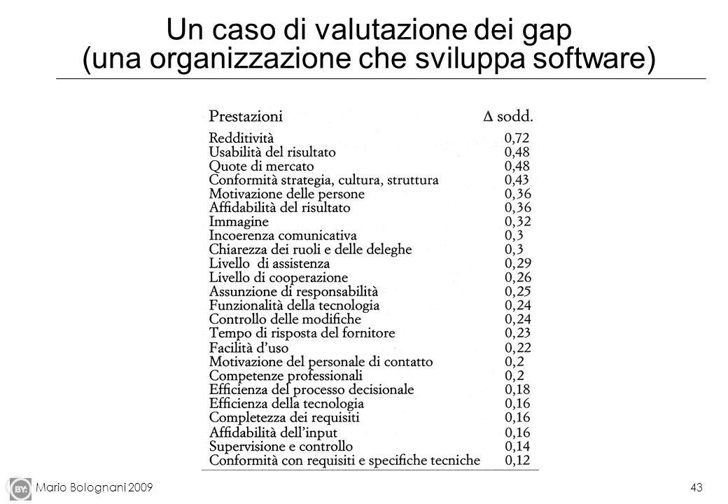 Mario Bolognani 200943 Un caso di valutazione dei gap (una organizzazione che sviluppa software)