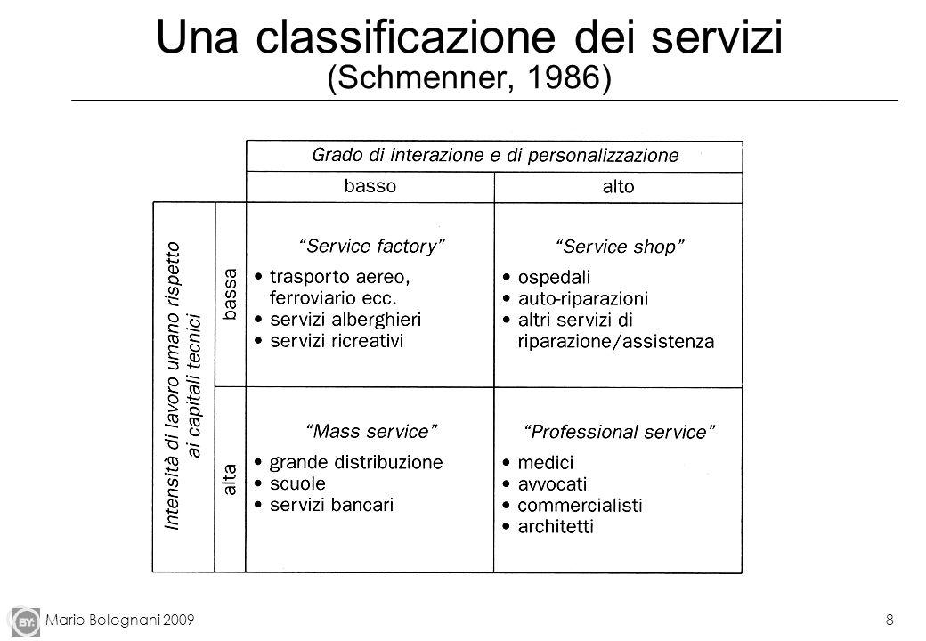 Mario Bolognani 20098 Una classificazione dei servizi (Schmenner, 1986)