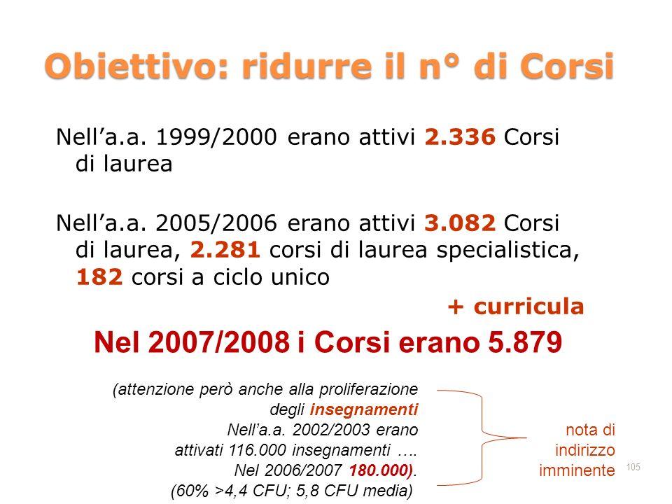 105 Obiettivo: ridurre il n° di Corsi Nella.a. 1999/2000 erano attivi 2.336 Corsi di laurea Nella.a. 2005/2006 erano attivi 3.082 Corsi di laurea, 2.2
