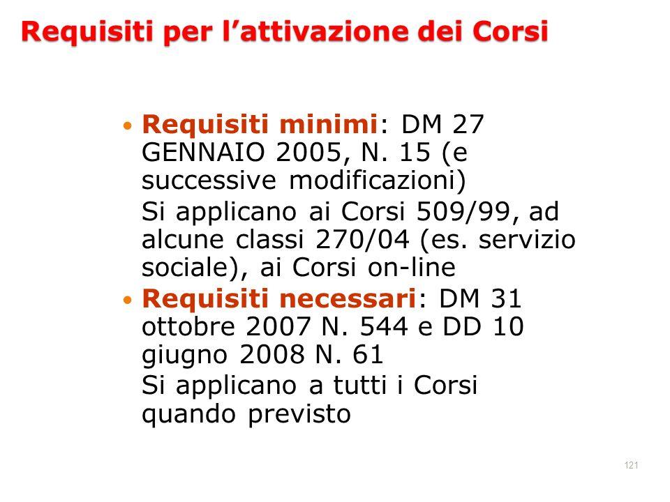 121 Requisiti per lattivazione dei Corsi Requisiti minimi: DM 27 GENNAIO 2005, N. 15 (e successive modificazioni) Si applicano ai Corsi 509/99, ad alc
