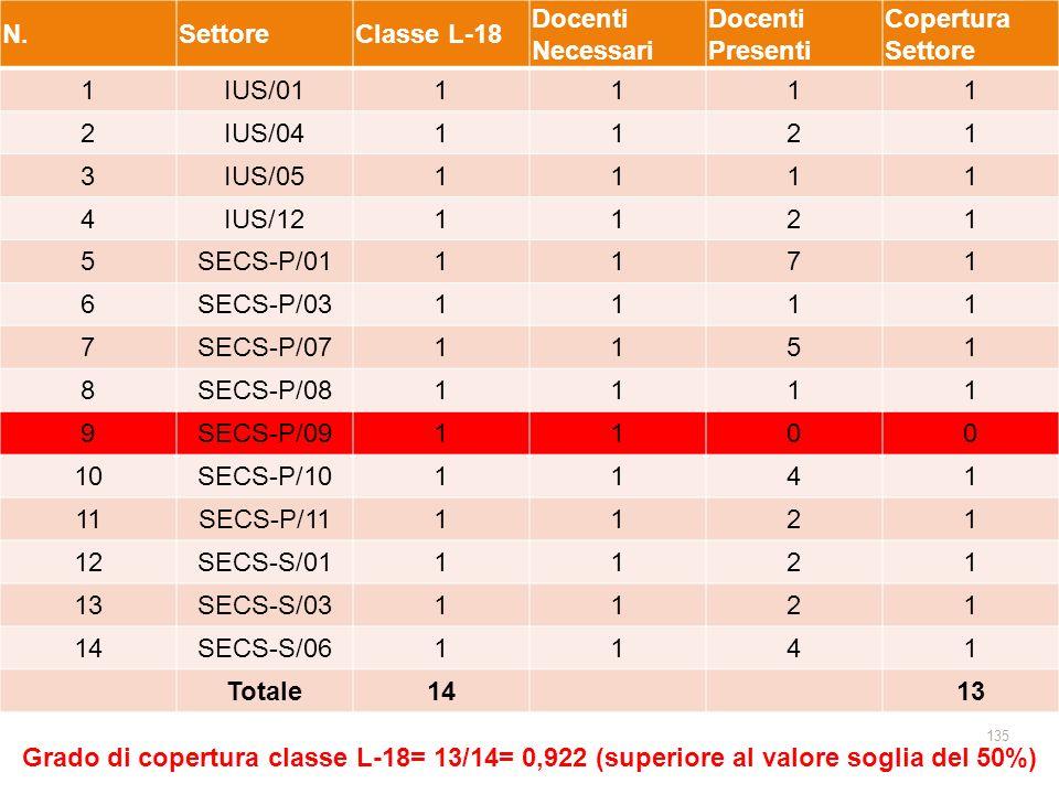 135 N.SettoreClasse L-18 Docenti Necessari Docenti Presenti Copertura Settore 1IUS/011111 2IUS/041121 3IUS/051111 4IUS/121121 5SECS-P/011171 6SECS-P/031111 7SECS-P/071151 8SECS-P/081111 9SECS-P/091100 10SECS-P/101141 11SECS-P/111121 12SECS-S/011121 13SECS-S/031121 14SECS-S/061141 Totale14 13 Grado di copertura classe L-18= 13/14= 0,922 (superiore al valore soglia del 50%)