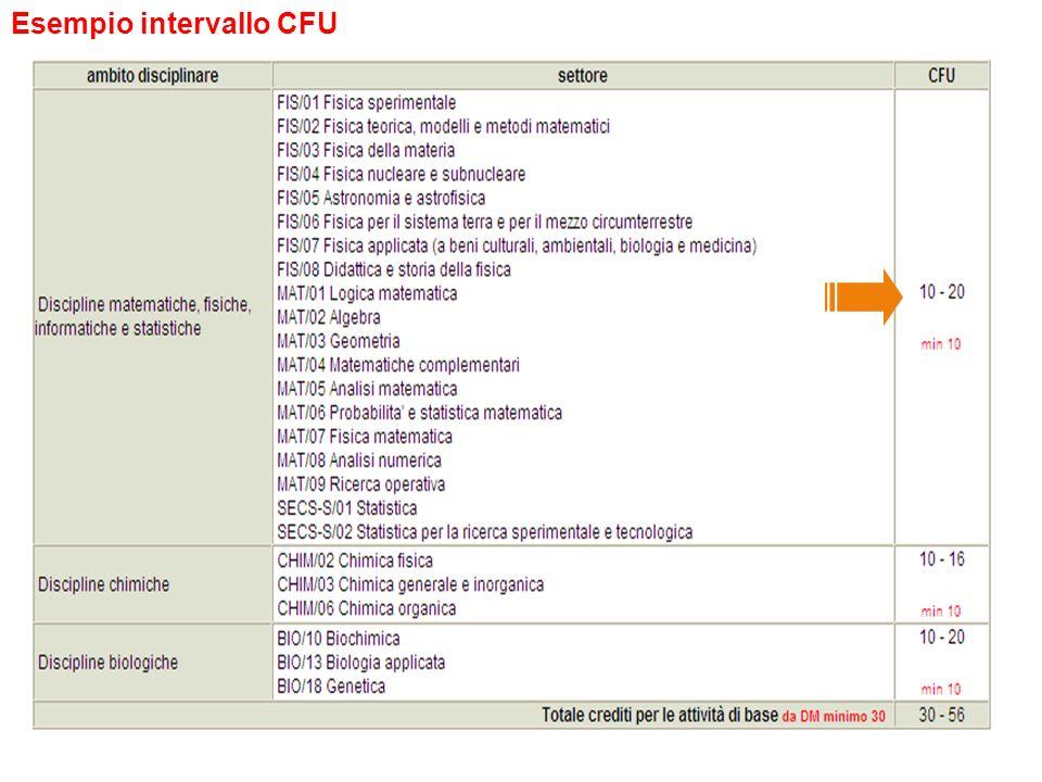 29 Esempio intervallo CFU
