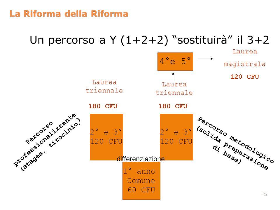 35 La Riforma della Riforma Un percorso a Y (1+2+2) sostituirà il 3+2 1° anno Comune 60 CFU 2° e 3° 120 CFU Percorso professionalizzante (stages, tiro