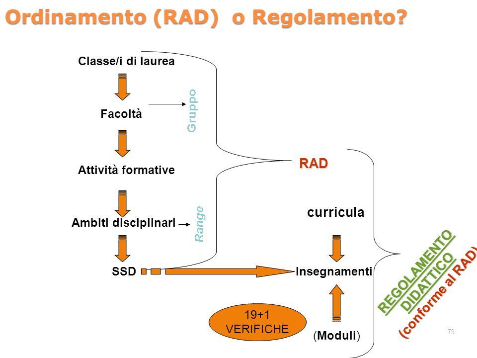 Ordinamento (RAD) o Regolamento? 79 Classe/i di laurea Facoltà Attività formative Ambiti disciplinari SSD RAD Insegnamenti (Moduli) 19+1 VERIFICHE cur