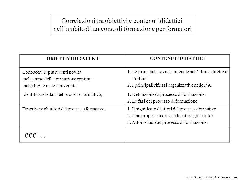 Correlazioni tra obiettivi e contenuti didattici nellambito di un corso di formazione per formatori OBIETTIVI DIDATTICICONTENUTI DIDATTICI Conoscere le più recenti novità nel campo della formazione continua nelle P.A.