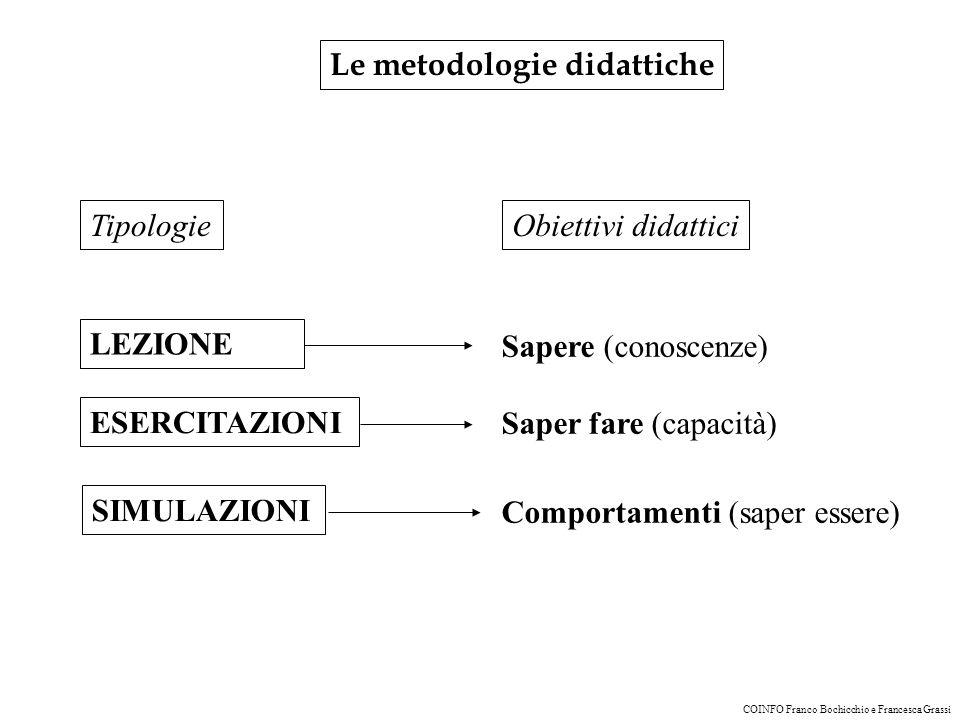 Le metodologie didattiche LEZIONE Sapere (conoscenze) Saper fare (capacità) Comportamenti (saper essere) ESERCITAZIONI SIMULAZIONI Obiettivi didatticiTipologie COINFO Franco Bochicchio e Francesca Grassi