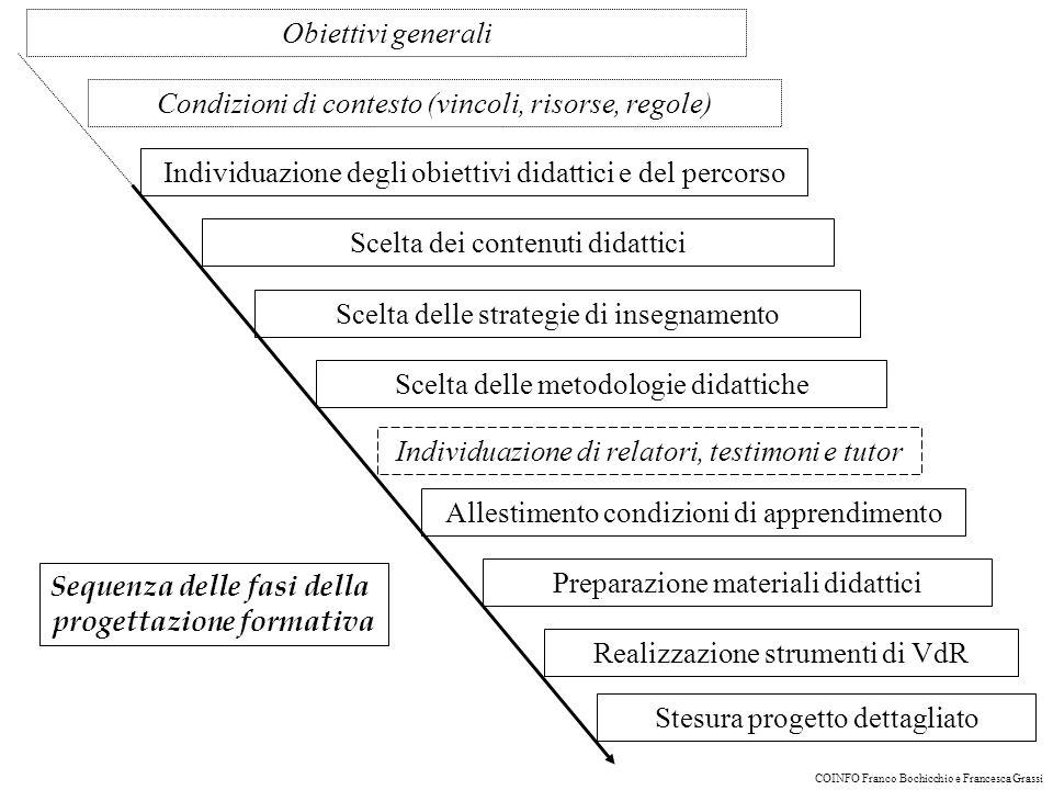 Obiettivi generali concernenti lintervento formativo Finalità dellazione formativa, problemi, criticità, destinatari, ecc.