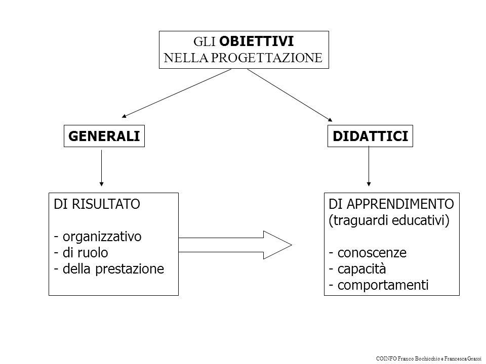 GLI OBIETTIVI NELLA PROGETTAZIONE GENERALI DI APPRENDIMENTO (traguardi educativi) - conoscenze - capacità - comportamenti DIDATTICI DI RISULTATO - organizzativo - di ruolo - della prestazione COINFO Franco Bochicchio e Francesca Grassi