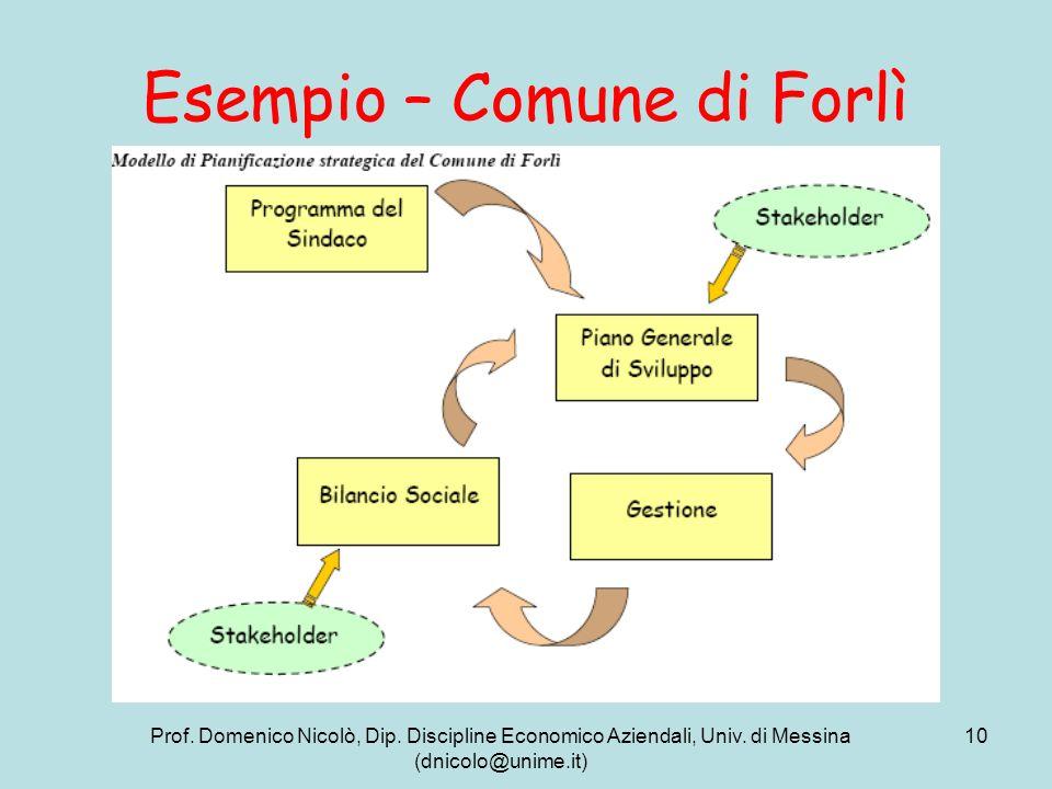 Prof. Domenico Nicolò, Dip. Discipline Economico Aziendali, Univ. di Messina (dnicolo@unime.it) 10 Esempio – Comune di Forlì