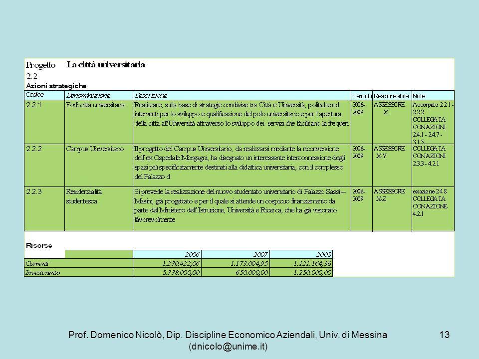 Prof. Domenico Nicolò, Dip. Discipline Economico Aziendali, Univ. di Messina (dnicolo@unime.it) 13