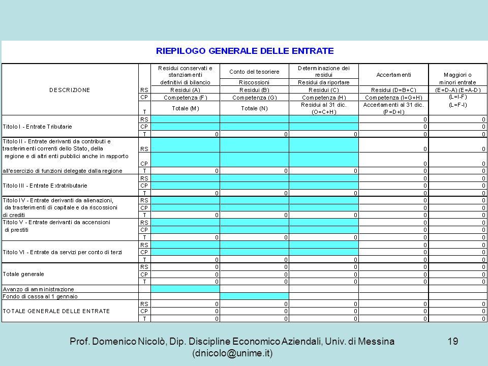 Prof. Domenico Nicolò, Dip. Discipline Economico Aziendali, Univ. di Messina (dnicolo@unime.it) 19