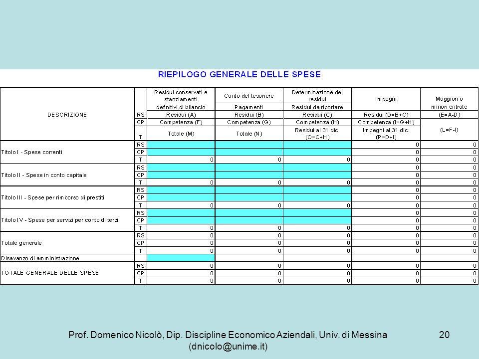 Prof. Domenico Nicolò, Dip. Discipline Economico Aziendali, Univ. di Messina (dnicolo@unime.it) 20