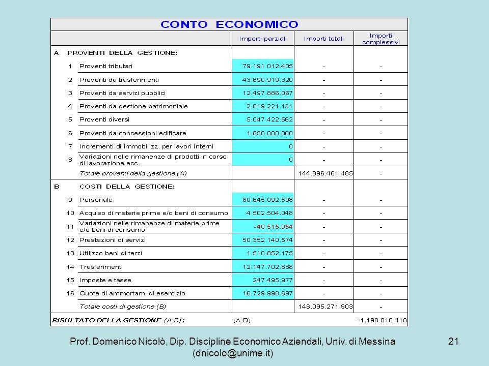 Prof. Domenico Nicolò, Dip. Discipline Economico Aziendali, Univ. di Messina (dnicolo@unime.it) 21