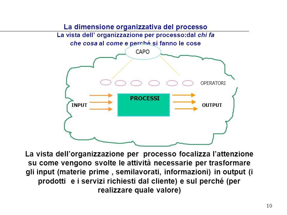 10 La dimensione organizzativa del processo La vista dell organizzazione per processo:dal chi fa che cosa al come e perché si fanno le cose PROCESSI I