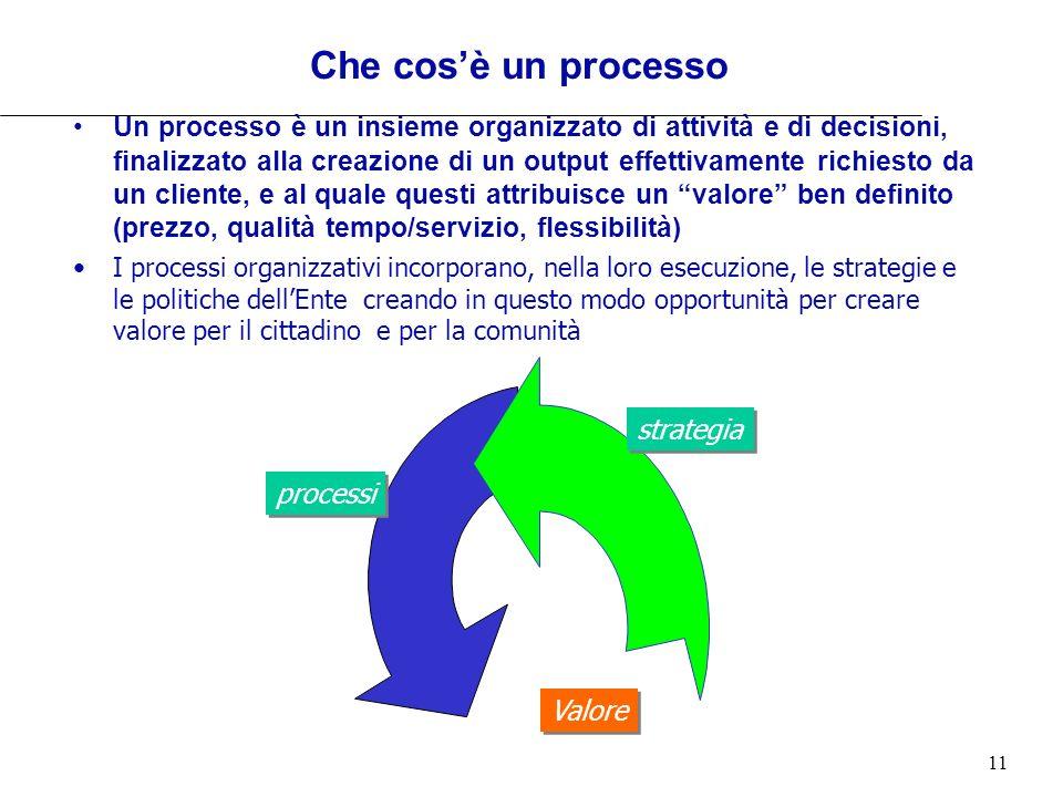 11 Che cosè un processo Un processo è un insieme organizzato di attività e di decisioni, finalizzato alla creazione di un output effettivamente richie