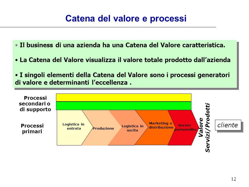 12 Catena del valore e processi Processi primari cliente Valore Servizi/Prodotti Processi secondari o di supporto Logistica in entrata Produzione Logi