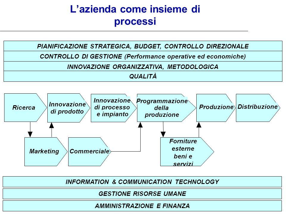 13 Lazienda come insieme di processi PIANIFICAZIONE STRATEGICA, BUDGET, CONTROLLO DIREZIONALE CONTROLLO DI GESTIONE (Performance operative ed economic