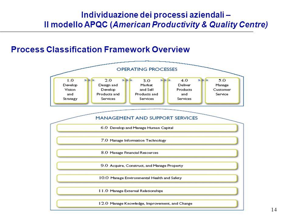 14 Individuazione dei processi aziendali – Il modello APQC (American Productivity & Quality Centre) Process Classification Framework Overview