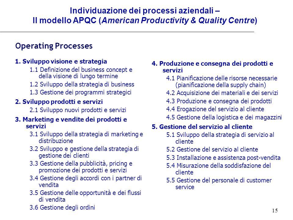 15 Individuazione dei processi aziendali – Il modello APQC (American Productivity & Quality Centre) 4. Produzione e consegna dei prodotti e servizi 4.