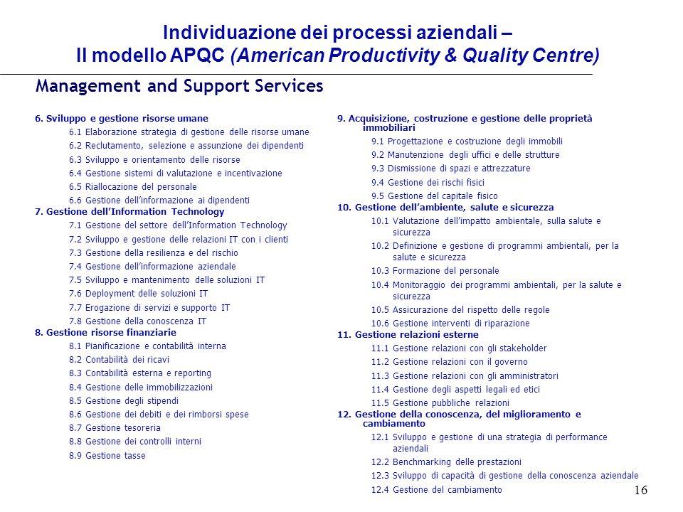 16 Individuazione dei processi aziendali – Il modello APQC (American Productivity & Quality Centre) 9. Acquisizione, costruzione e gestione delle prop