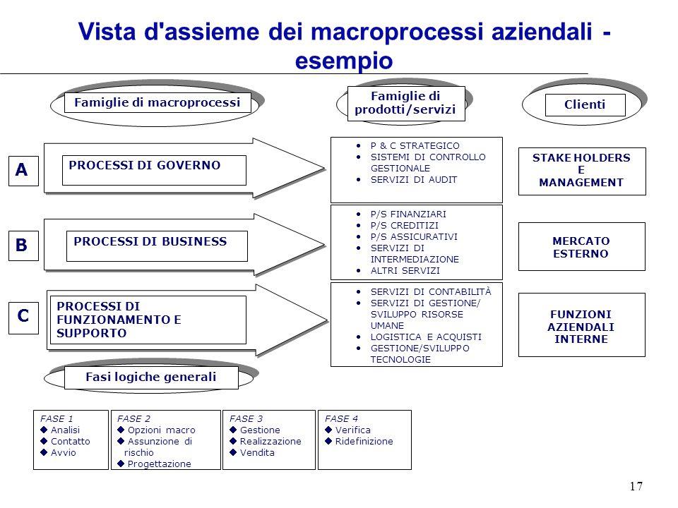 17 Vista d'assieme dei macroprocessi aziendali - esempio Famiglie di macroprocessi Clienti B C PROCESSI DI GOVERNO PROCESSI DI BUSINESS PROCESSI DI FU
