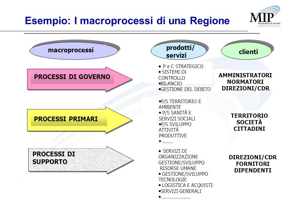 Esempio: I macroprocessi di una Regione macroprocessi prodotti/ servizi clienti PROCESSI DI GOVERNO PROCESSI PRIMARI PROCESSI DI SUPPORTO P e C STRATE