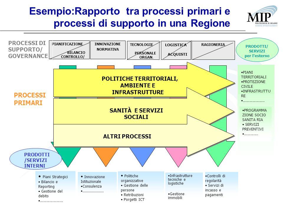 POLITICHE TERRITORIALI, AMBIENTE E INFRASTRUTTURE PIANIFICAZIONE BILANCIO CONTROLLO/ INNOVAZIONE NORMATIVA TECNOLOGIE PERSONALE ORGAN. LOGISTICA ACQUI