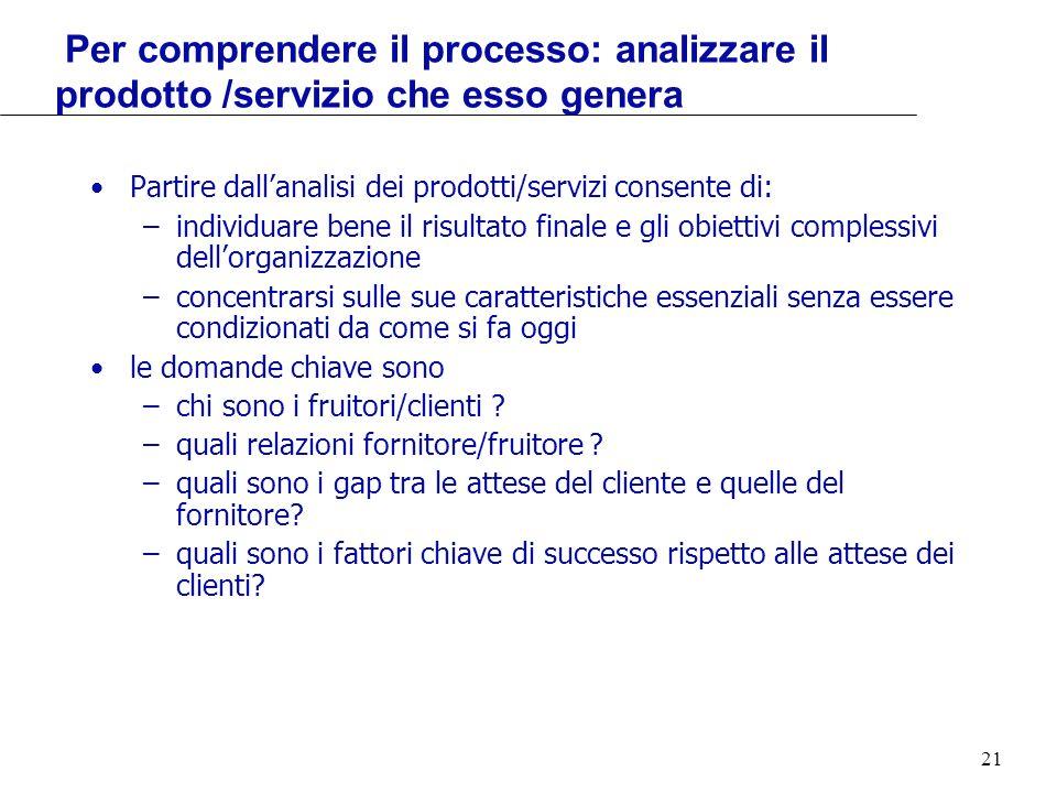 21 Per comprendere il processo: analizzare il prodotto /servizio che esso genera Partire dallanalisi dei prodotti/servizi consente di: –individuare be