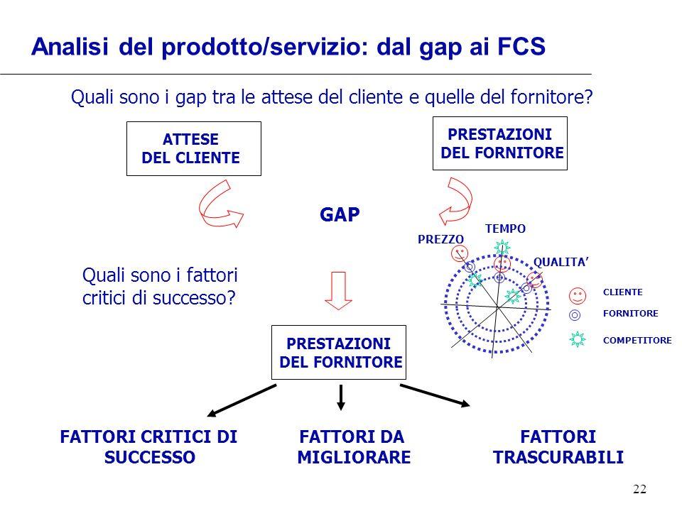 22 TEMPO PREZZO QUALITA CLIENTE FORNITORE COMPETITORE Analisi del prodotto/servizio: dal gap ai FCS ATTESE DEL CLIENTE PRESTAZIONI DEL FORNITORE GAP Q