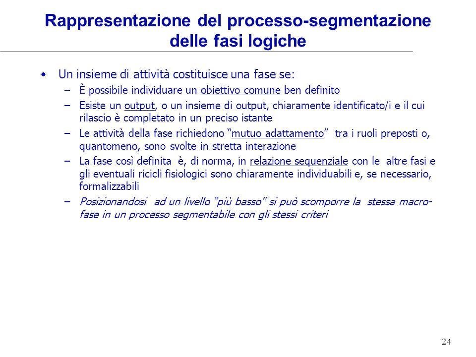 24 Rappresentazione del processo-segmentazione delle fasi logiche Un insieme di attività costituisce una fase se: –È possibile individuare un obiettiv