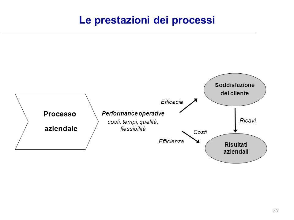 27 Le prestazioni dei processi Performance operative costi, tempi, qualità, flessibilità Soddisfazione del cliente Risultati aziendali Ricavi Efficaci