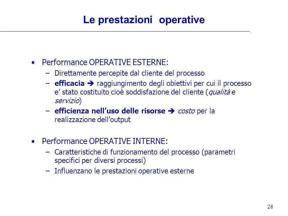 28 Le prestazioni operative Performance OPERATIVE ESTERNE: –Direttamente percepite dal cliente del processo –efficacia raggiungimento degli obiettivi