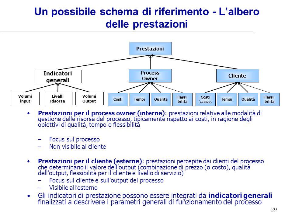 29 Un possibile schema di riferimento - Lalbero delle prestazioni Prestazioni per il process owner (interne): prestazioni relative alle modalità di ge