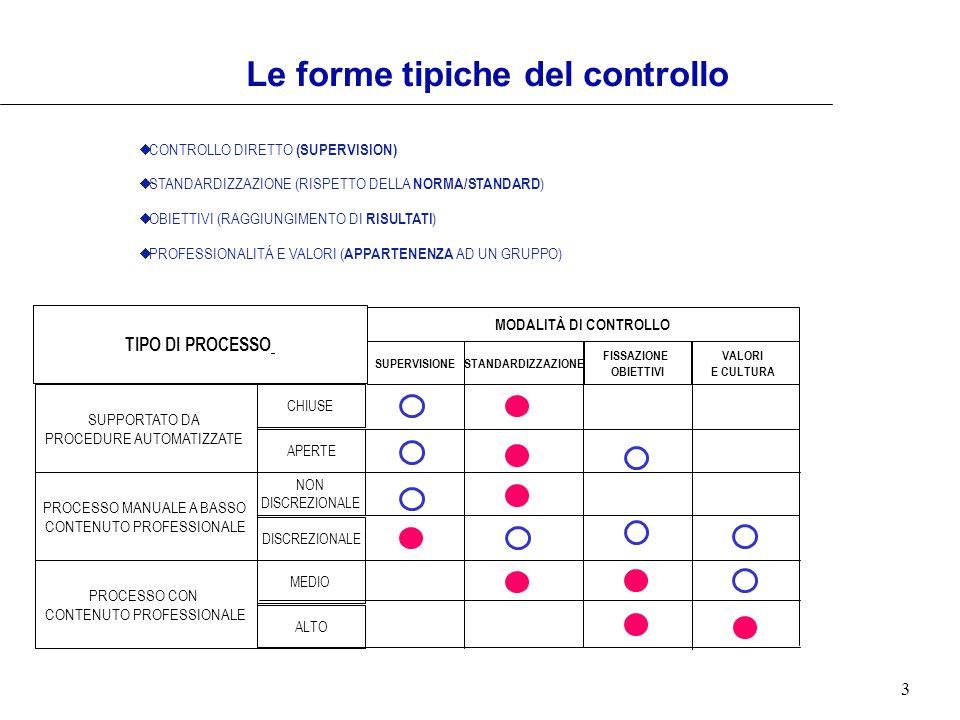 3 Le forme tipiche del controllo CONTROLLO DIRETTO (SUPERVISION) STANDARDIZZAZIONE (RISPETTO DELLA NORMA/STANDARD ) OBIETTIVI (RAGGIUNGIMENTO DI RISUL