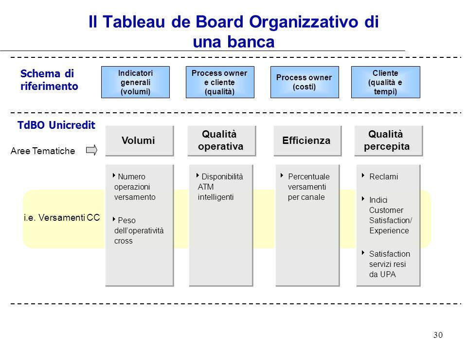 30 Il Tableau de Board Organizzativo di una banca i.e. Versamenti CC Numero operazioni versamento Peso delloperatività cross Disponibilità ATM intelli