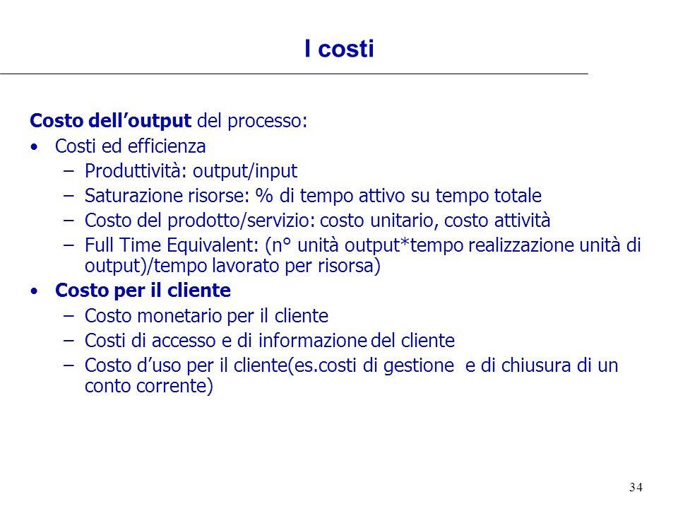 34 I costi Costo delloutput del processo: Costi ed efficienza –Produttività: output/input –Saturazione risorse: % di tempo attivo su tempo totale –Cos