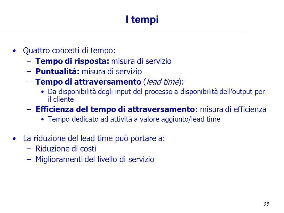 35 I tempi Quattro concetti di tempo: –Tempo di risposta: misura di servizio –Puntualità: misura di servizio –Tempo di attraversamento (lead time): Da