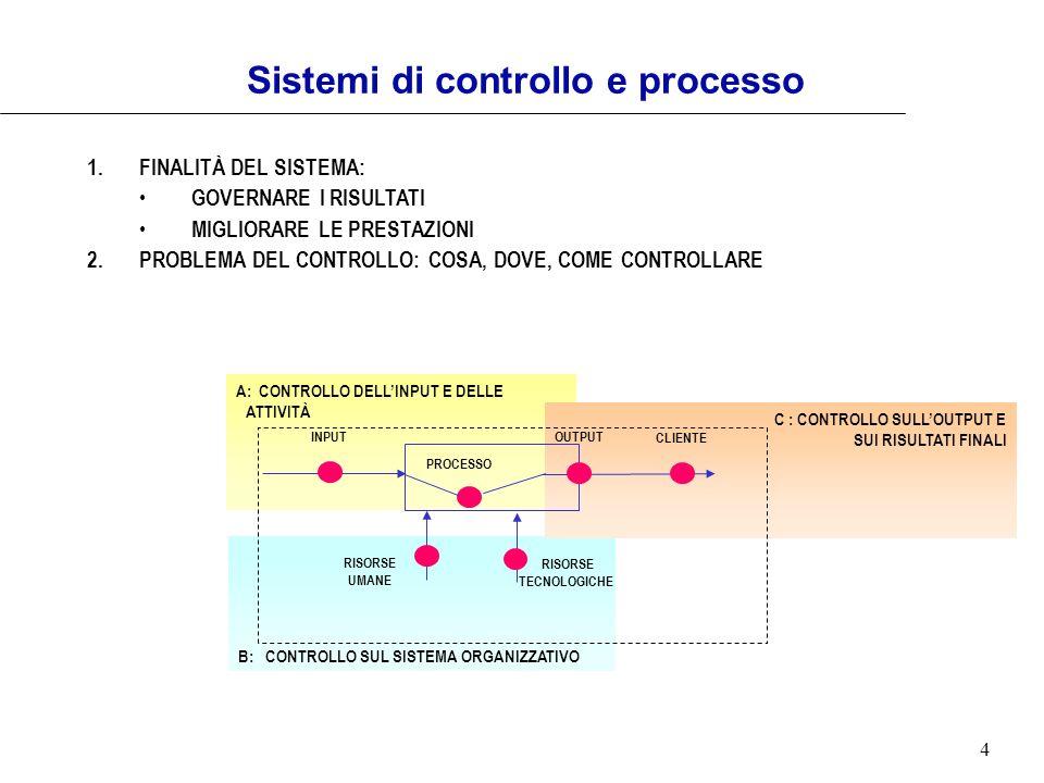 4 A: CONTROLLO DELLINPUT E DELLE ATTIVITÀ Sistemi di controllo e processo 1.FINALITÀ DEL SISTEMA: GOVERNARE I RISULTATI MIGLIORARE LE PRESTAZIONI 2.PR