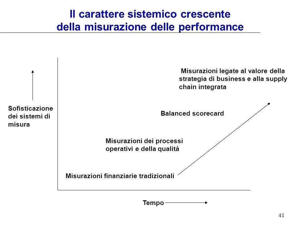 41 Il carattere sistemico crescente della misurazione delle performance Tempo Sofisticazione dei sistemi di misura Misurazioni finanziarie tradizional