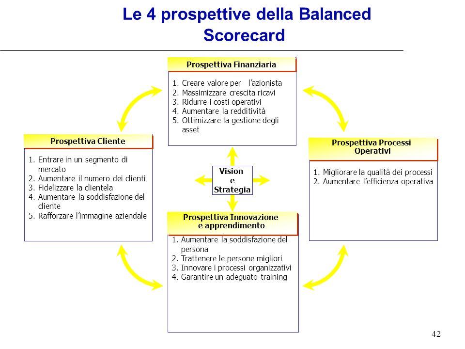 42 Le 4 prospettive della Balanced Scorecard Vision e Strategia 1.Creare valore per lazionista 2.Massimizzare crescita ricavi 3.Ridurre i costi operat