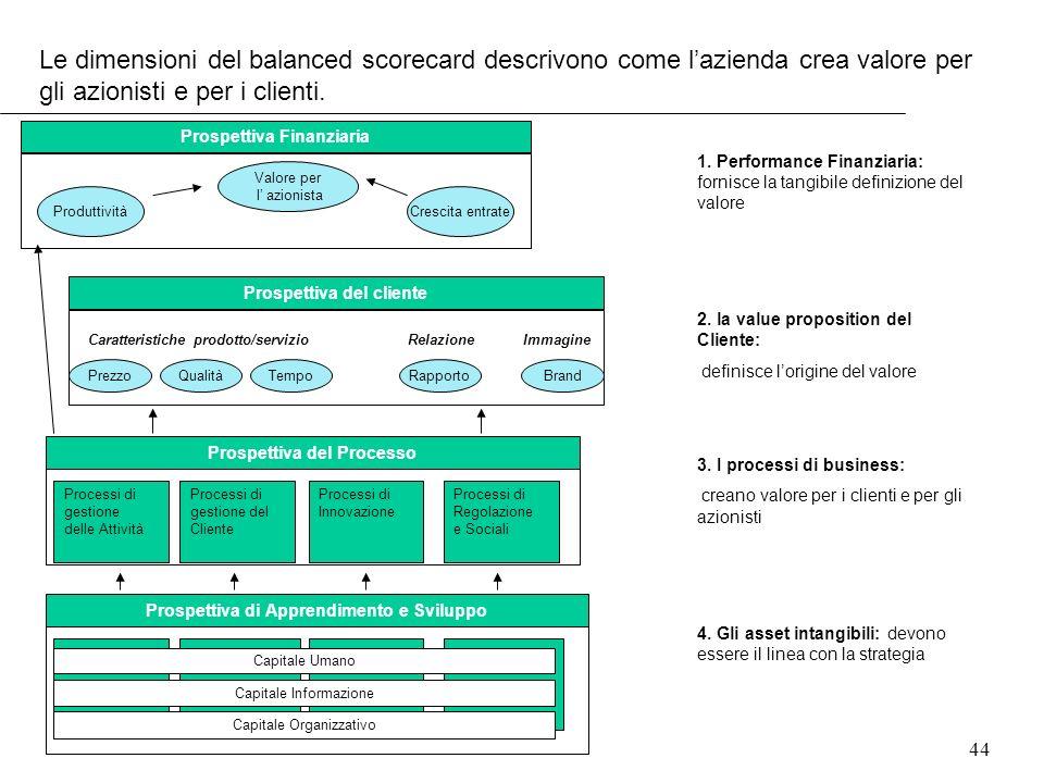 44 Le dimensioni del balanced scorecard descrivono come lazienda crea valore per gli azionisti e per i clienti. Prospettiva Finanziaria Produttività V