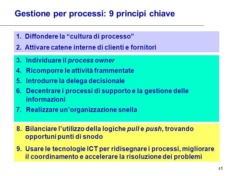 45 Gestione per processi: 9 principi chiave 3.Individuare il process owner 4.Ricomporre le attività frammentate 5.Introdurre la delega decisionale 6.D